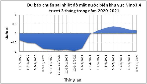 BẢN TIN NHẬN ĐỊNH XU THẾ KHÍ HẬU TỪ THÁNG 8/2020 ĐẾN THÁNG 6/2021